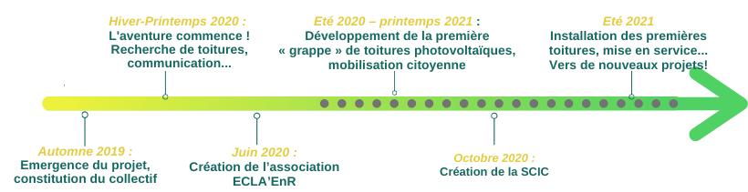 Calendrier du projet ECLA' EnR
