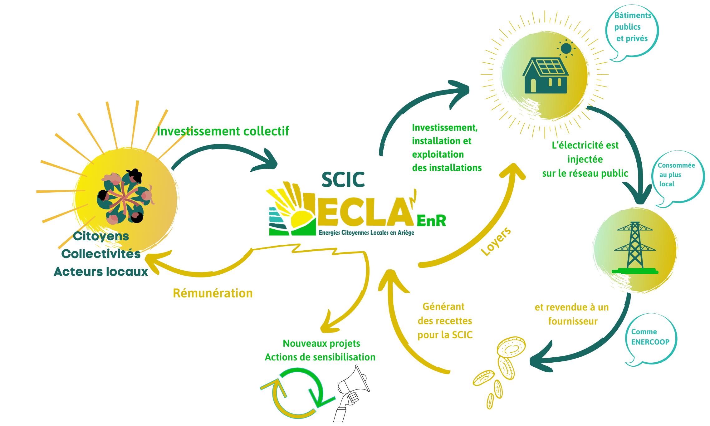 Schéma de fonctionnement du projet ECLA' EnR